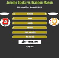 Jerome Opoku vs Brandon Mason h2h player stats