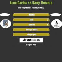 Aron Davies vs Harry Flowers h2h player stats