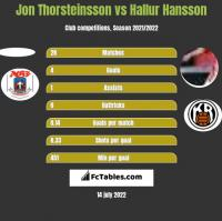 Jon Thorsteinsson vs Hallur Hansson h2h player stats