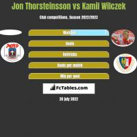 Jon Thorsteinsson vs Kamil Wilczek h2h player stats
