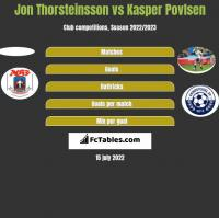 Jon Thorsteinsson vs Kasper Povlsen h2h player stats