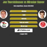 Jon Thorsteinsson vs Miroslav Slavov h2h player stats