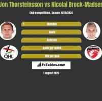 Jon Thorsteinsson vs Nicolai Brock-Madsen h2h player stats
