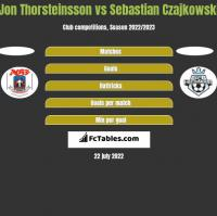 Jon Thorsteinsson vs Sebastian Czajkowski h2h player stats