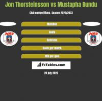 Jon Thorsteinsson vs Mustapha Bundu h2h player stats