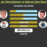 Jon Thorsteinsson vs Andreas Skov Olsen h2h player stats