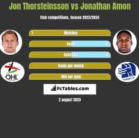 Jon Thorsteinsson vs Jonathan Amon h2h player stats