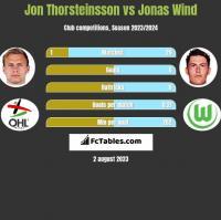 Jon Thorsteinsson vs Jonas Wind h2h player stats