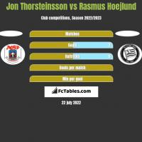 Jon Thorsteinsson vs Rasmus Hoejlund h2h player stats