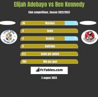 Elijah Adebayo vs Ben Kennedy h2h player stats