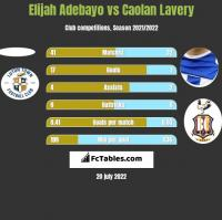 Elijah Adebayo vs Caolan Lavery h2h player stats