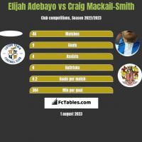 Elijah Adebayo vs Craig Mackail-Smith h2h player stats