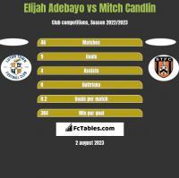 Elijah Adebayo vs Mitch Candlin h2h player stats