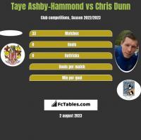Taye Ashby-Hammond vs Chris Dunn h2h player stats