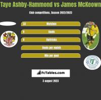 Taye Ashby-Hammond vs James McKeown h2h player stats