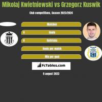 Mikolaj Kwietniewski vs Grzegorz Kuswik h2h player stats