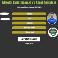 Mikolaj Kwietniewski vs Karol Angielski h2h player stats