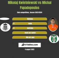 Mikolaj Kwietniewski vs Michal Papadopoulos h2h player stats
