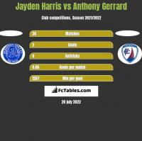 Jayden Harris vs Anthony Gerrard h2h player stats