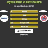 Jayden Harris vs Curtis Weston h2h player stats