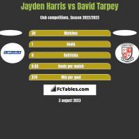 Jayden Harris vs David Tarpey h2h player stats