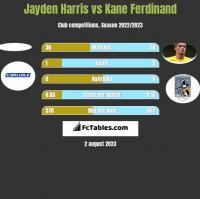 Jayden Harris vs Kane Ferdinand h2h player stats