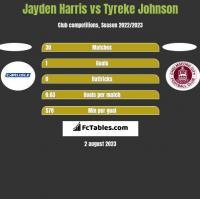 Jayden Harris vs Tyreke Johnson h2h player stats
