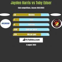 Jayden Harris vs Toby Edser h2h player stats