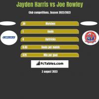 Jayden Harris vs Joe Rowley h2h player stats