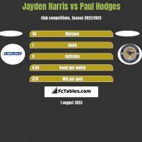 Jayden Harris vs Paul Hodges h2h player stats