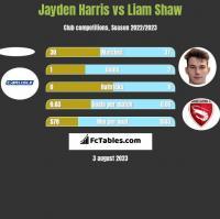Jayden Harris vs Liam Shaw h2h player stats