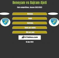 Beneyam vs Bajram Ajeti h2h player stats