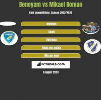 Beneyam vs Mikael Boman h2h player stats