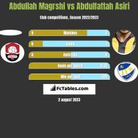 Abdullah Magrshi vs Abdulfattah Asiri h2h player stats