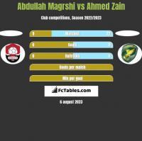 Abdullah Magrshi vs Ahmed Zain h2h player stats