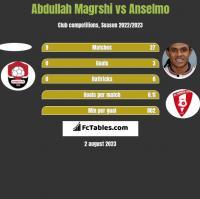 Abdullah Magrshi vs Anselmo h2h player stats