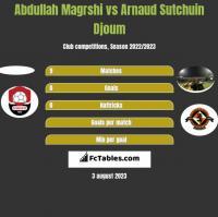 Abdullah Magrshi vs Arnaud Sutchuin Djoum h2h player stats