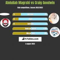 Abdullah Magrshi vs Craig Goodwin h2h player stats