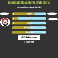 Abdullah Magrshi vs Elvis Saric h2h player stats