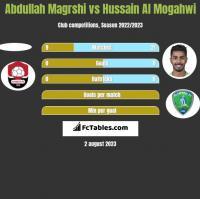 Abdullah Magrshi vs Hussain Al Mogahwi h2h player stats