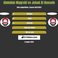 Abdullah Magrshi vs Jehad Al Hussein h2h player stats