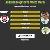 Abdullah Magrshi vs Marko Marin h2h player stats