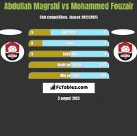 Abdullah Magrshi vs Mohammed Fouzair h2h player stats