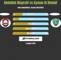 Abdullah Magrshi vs Ayman Al Khulaif h2h player stats