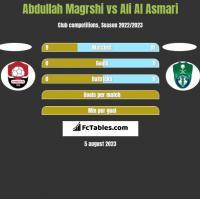 Abdullah Magrshi vs Ali Al Asmari h2h player stats