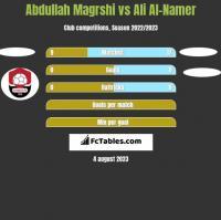 Abdullah Magrshi vs Ali Al-Namer h2h player stats