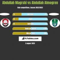 Abdullah Magrshi vs Abdullah Almogren h2h player stats