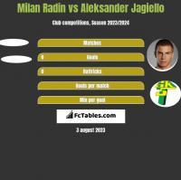 Milan Radin vs Aleksander Jagiełło h2h player stats