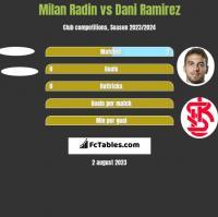 Milan Radin vs Dani Ramirez h2h player stats