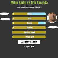 Milan Radin vs Erik Pacinda h2h player stats